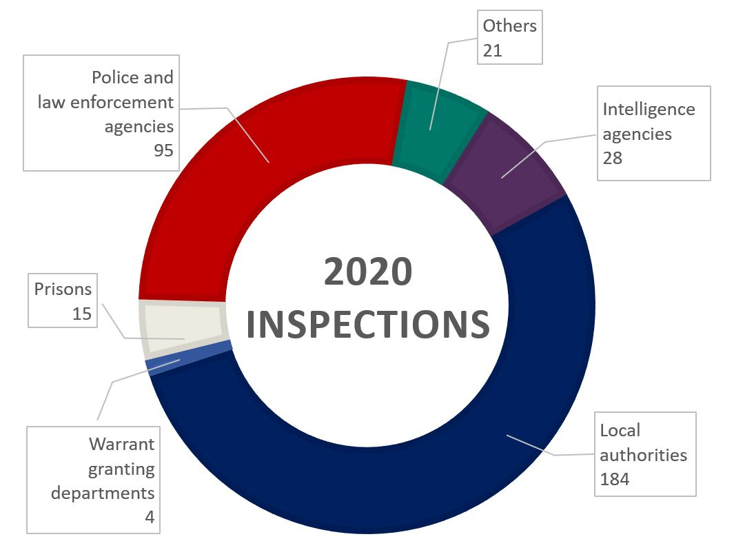 A breakdown of the inspections completed by IPCO in 2020 categorised by organisation type.