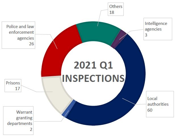An infographic outlining the number of inspections completed Q1 (January-March) 2021
